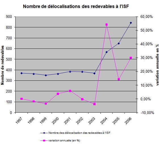 Nombre de délocalisations des redevables à l'ISF