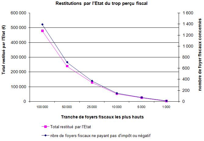 Restitutions par l'Etat du trop perçu fiscal
