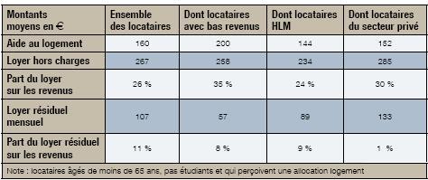 Erratum : concernant la part du loyer résiduel sur les revenus pour les locataires du secteur privé, il faut lire 14% à la place de 1%.