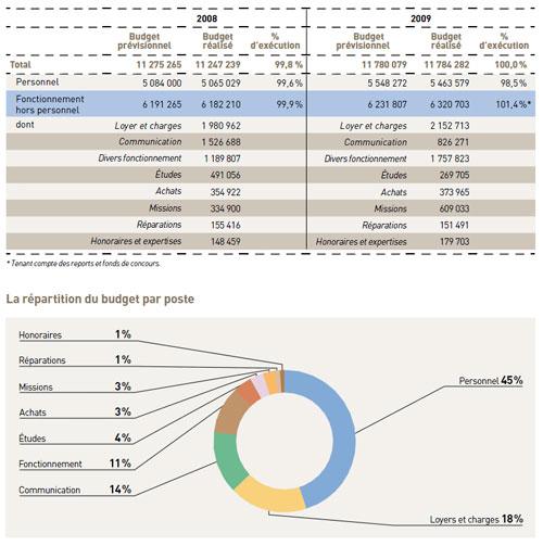 Le rapport financier de la Halde