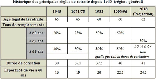 Historique des principales règles de retraite depuis 1945 (âge de départ, durée de cotisation, taux de remplacement)