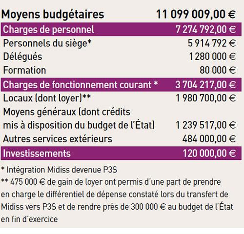 Le rapport financier du médiateur de la République