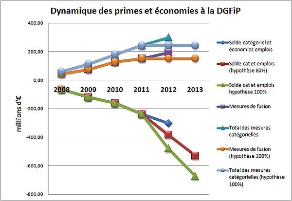 Dynamique des primes et économies à la DGFiP