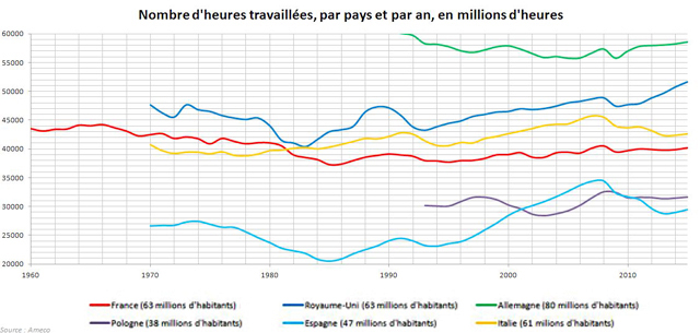 Les Francais Travaillent Moins Que Les Autres Les Chiffres