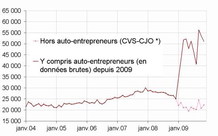 Créations d'entreprises en France depuis 2004