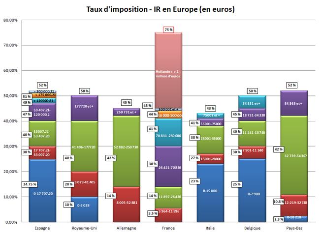 Imp t 75 la tentation de l 39 exil fiscal fondation ifrap - Imposition des loyers fictifs ...