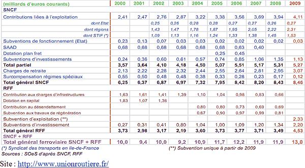 Statistiques de l'Union routière