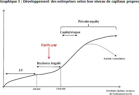 Développement des entreprises selon leur niveau de capitaux propres