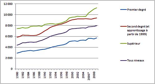 Evolution des dépenses par élève