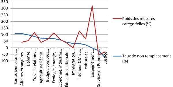 Evolution du taux de remplacement et du poids des mesures catégorielles