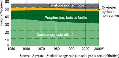 Le gaspillage des terres agricoles en France