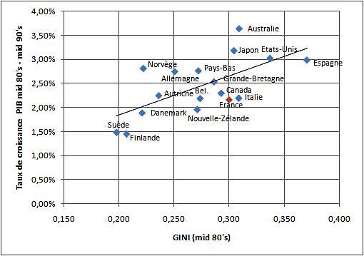 GINI 1985 et évolution du PIB entre 1985 et 1995