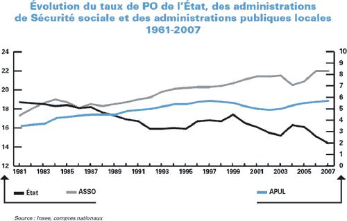 Evolution du taux de PO, 1961-2007