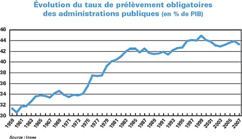 Evolution du taux de prélèvements obligatoires des administrations publiques