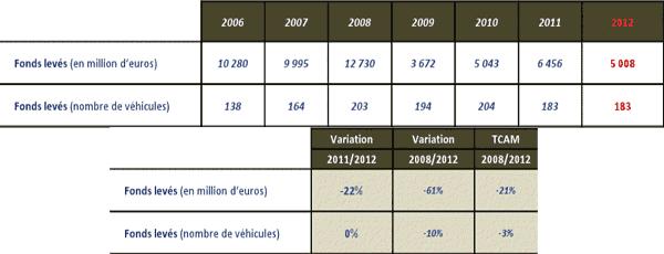 Évolutions des levées de fonds 2006 - 2012 (source : AFIC)