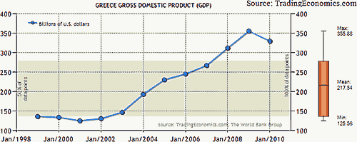 Greec Gross Domestic Product