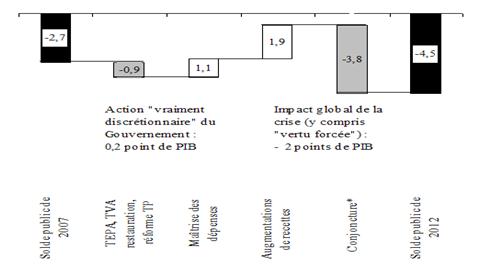 Les facteurs d'évolution du solde public de 2008 à 2012 : une décomposition indicative par facteurs politiques (en points de PIB)