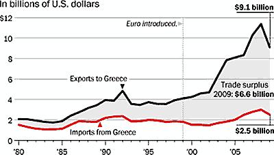 Grèce : importations et exportations