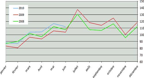 Indice de l'évolution du CA hors taxes H/R (graphique)