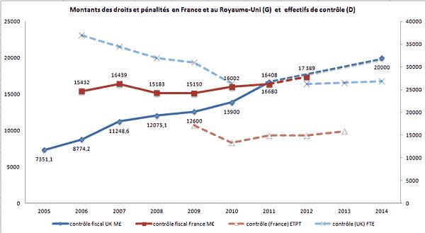 Montants des droits et pénalités en France et au Royaume-Uni (G) et effectifs de contrôle (D)