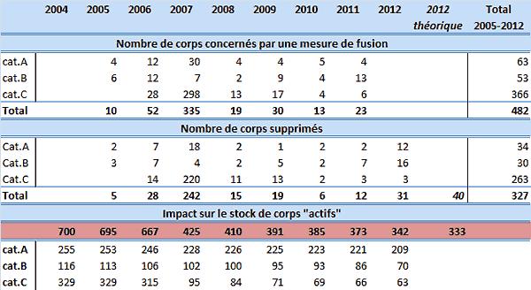 Nombre de corps de fonctionnaires actifs : bilan 2005-2012