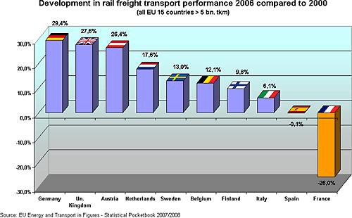 Développement de la performance du fret ferroviaire