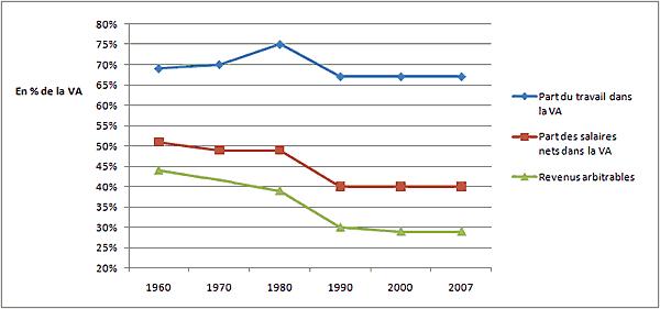 Évolution de la part du travail, des salaires nets et des revenus arbitrables en France