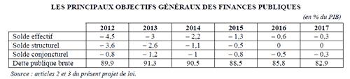 Trajectoire des finances publiques 2013-2017