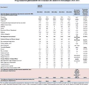 Programmation pluriannuelle des économies des ministères britanniques 2011-2014