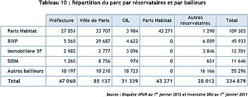 Répartition du parc HLM par réservataires et par bailleurs