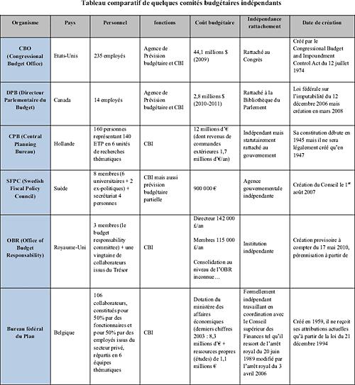 Tableau comparatif de quelques comités budgétaires indépendants