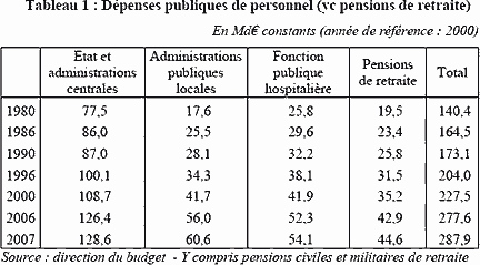 Dépenses de personnel, Direction du Budget