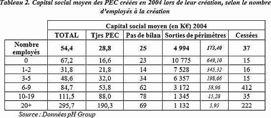 Capital social moyen des PEC créées en 2004 lors de leur création, selon le nombre d'employés à la création