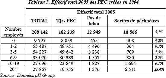 Effectif total 2005 des PEC créées en 2004
