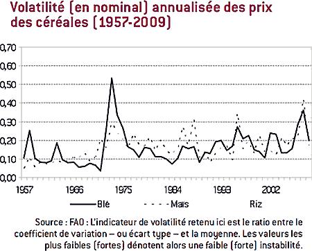 Volatilité (en nominal) annualisée des prix des céréales (1957-2009)