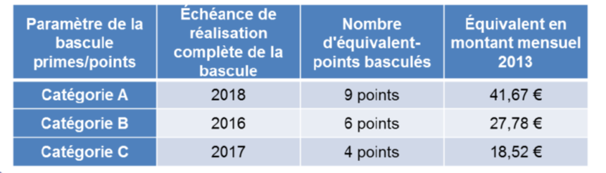 Retraite Fonction Publique Deux Nouveaux Avantages Fondation Ifrap