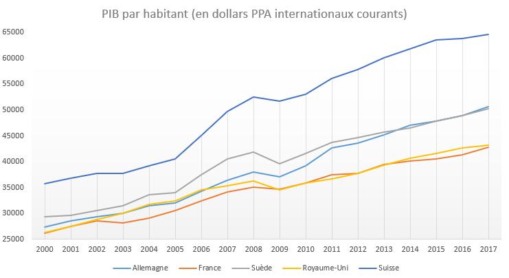 Pib Par Habitant Quelle Tendance En Europe Et En France