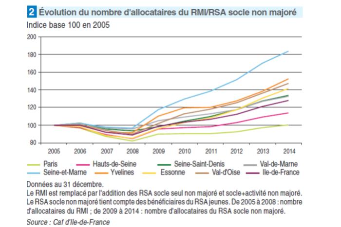 Rsa Non Financable Et Explosif Pour Les Departements Fondation Ifrap