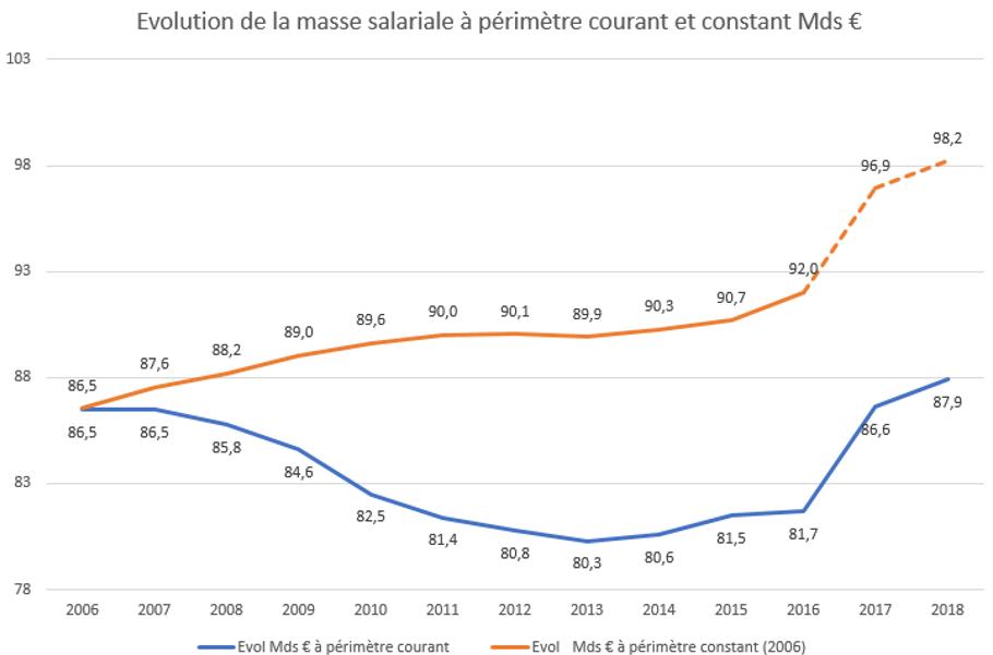 Etat Le Derapage De La Masse Salariale Fondation Ifrap