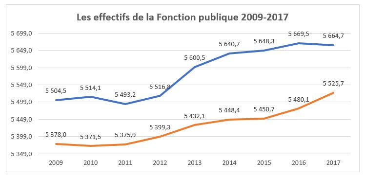 90de0c95e90 Si l on fait une analyse de l évolution de l emploi public total grâce aux  statistiques de l INSEE