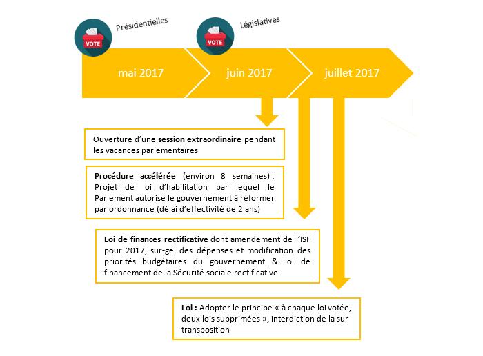 6 Mois Pour Debloquer La France Fondation Ifrap