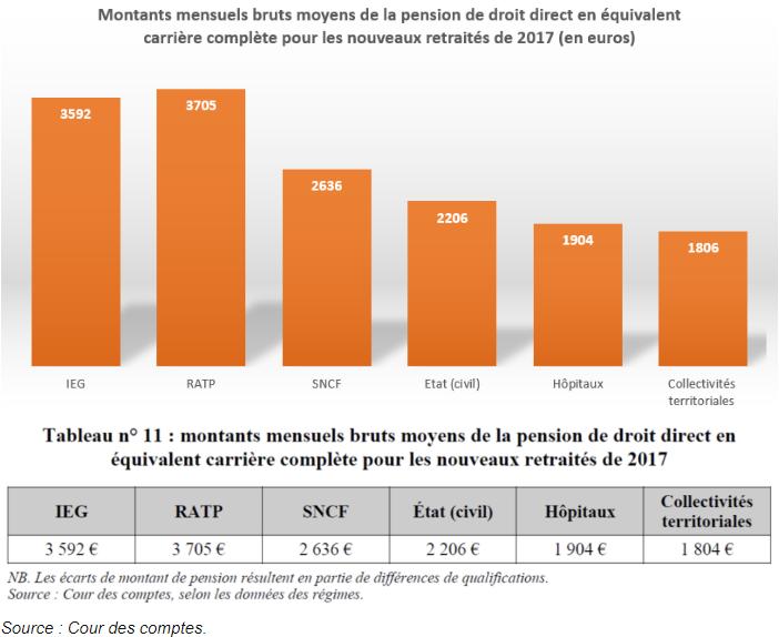 Ratp En Moyenne Des Retraites A 3 700 Euros Des 56 Ans