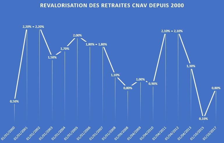 Retraite Fondation Ifrap