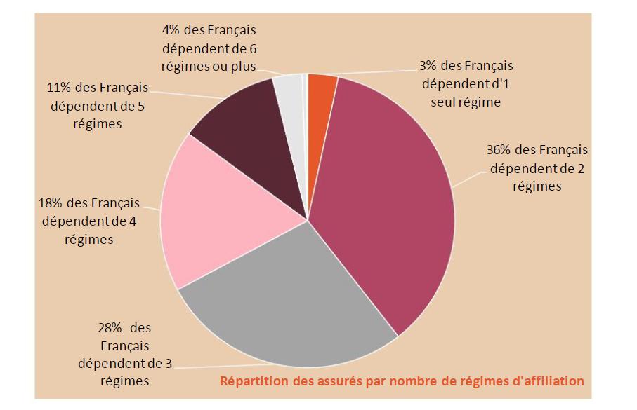 Systeme De Retraites Universel Rien Avant 2025 Fondation Ifrap