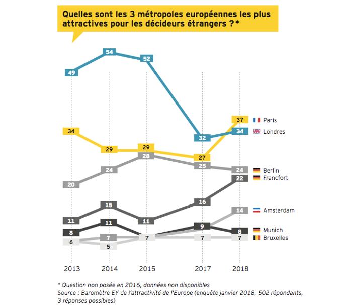 Investissements Etrangers La France Derriere La Grande Bretagne Et