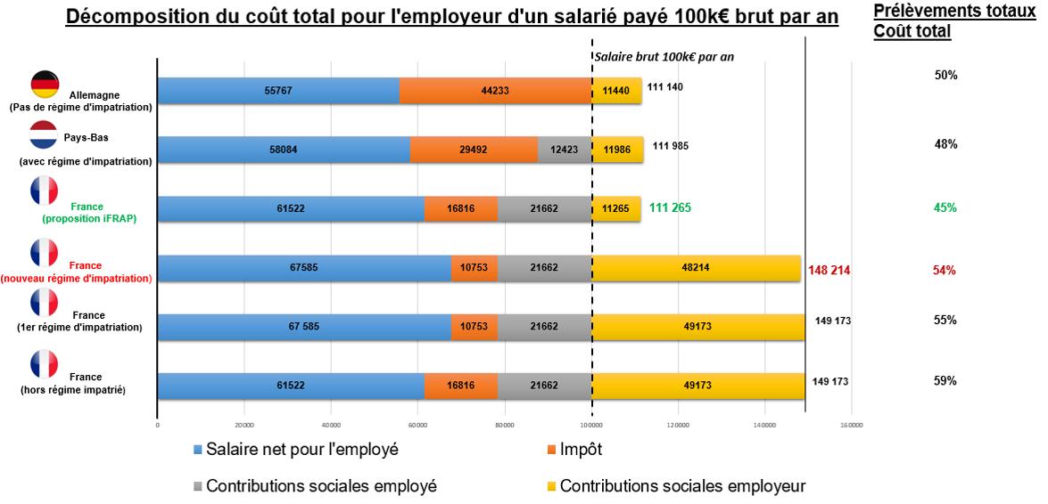 impots sur le revenu en Europa comparatif